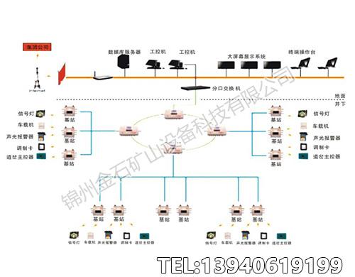 煤矿轨道运输管理系统