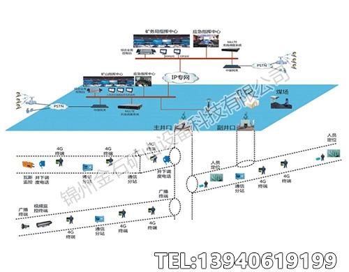 山东矿用4G-LTE无线通讯系统