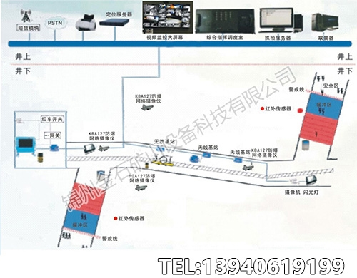 煤矿斜巷运输无线智能监控系统