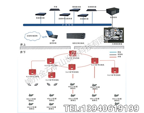 矿用视频监控系统